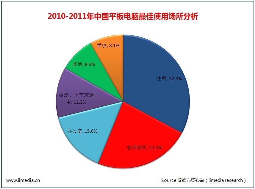 iiMedia:2011年度中国平板电脑市场发展状况调查报告