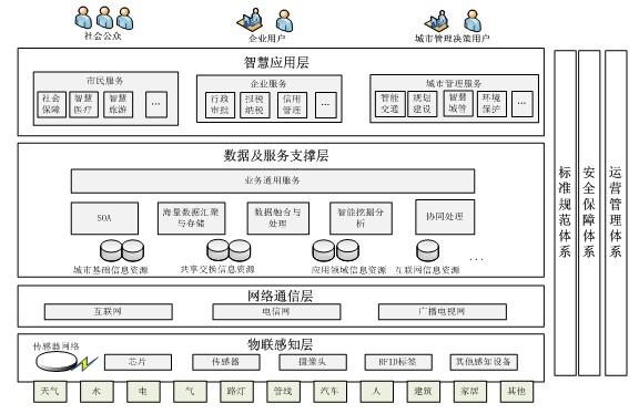 慧城市基础参考模型-中国移动互联网行业综合门户 iiMedia Research